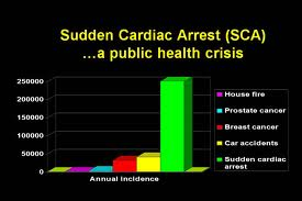 sca incidence